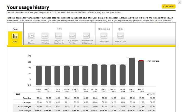 sprint usage chart